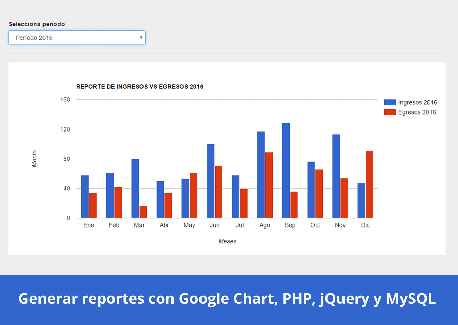 reportes_google_chart