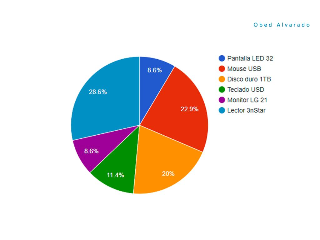 Crear un gráfico circular con Google Chart usando PHP y MySQL